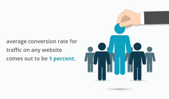 average conversion rate for traffic on any website comes out to be 1 percent