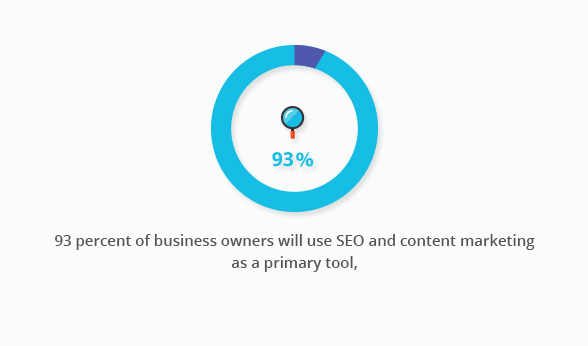 93 percent of business owners will use seo