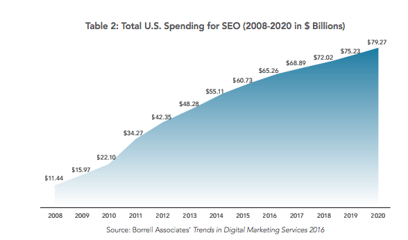 spending-for-seo
