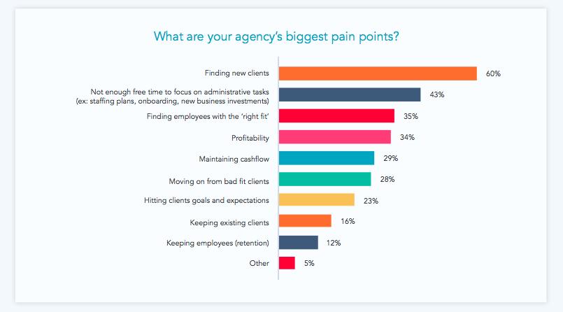 cost per lead for digital agencies