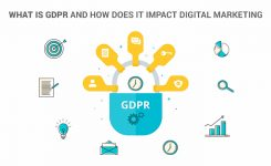 What is GDPR and how does it impact Digital Marketing